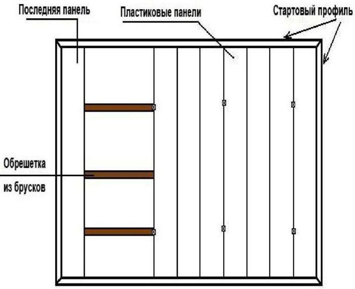 панели на стену