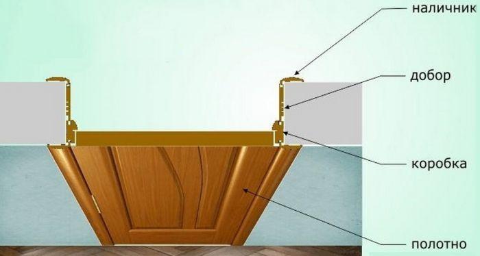 размеры проема под межкомнатную дверь
